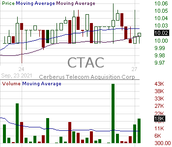 CTAC - ChaSerg Technology Acquisition Corp. 15 minute intraday candlestick chart with less than 1 minute delay