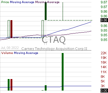 CTAQ - Carney Technology Acquisition Corp. II 15 minute intraday candlestick chart with less than 1 minute delay