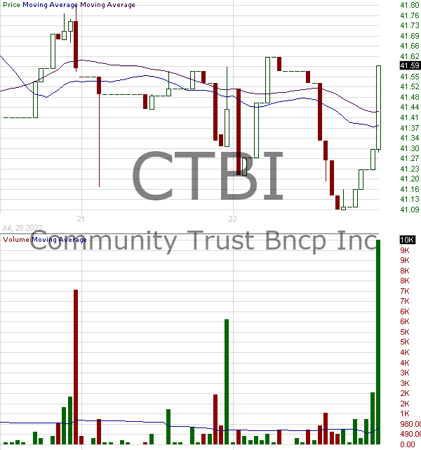 CTBI - Community Trust Bancorp Inc. 15 minute intraday candlestick chart with less than 1 minute delay