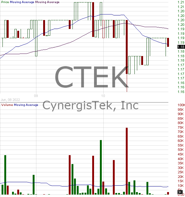 CTEK - CynergisTek Inc. 15 minute intraday candlestick chart with less than 1 minute delay