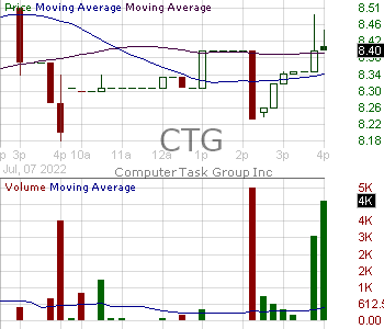 CTG - Computer Task Group Incorporated 15 minute intraday candlestick chart with less than 1 minute delay