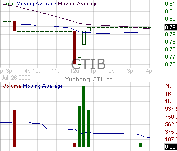 CTIB - Yunhong CTI Ltd. 15 minute intraday candlestick chart with less than 1 minute delay