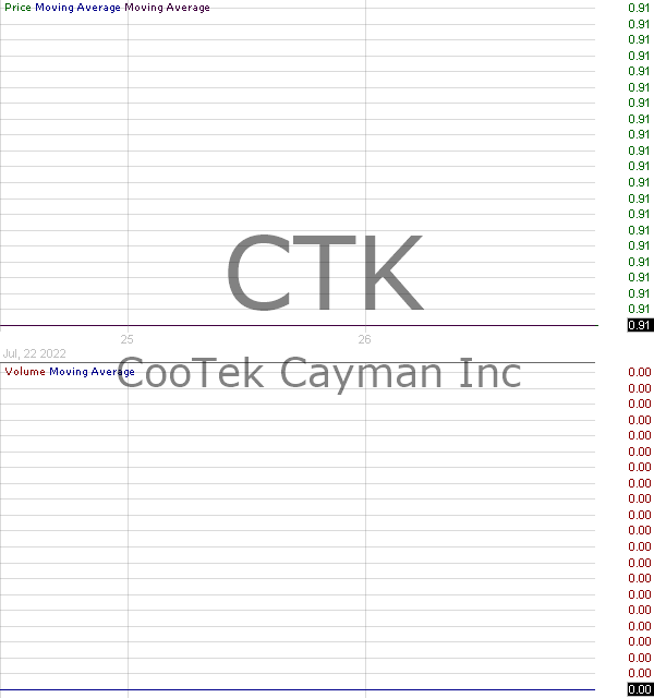 CTK - CooTek (Cayman) Inc. American Depositary Shares each representing 50 Class A Ordinary Shares 15 minute intraday candlestick chart with less than 1 minute delay