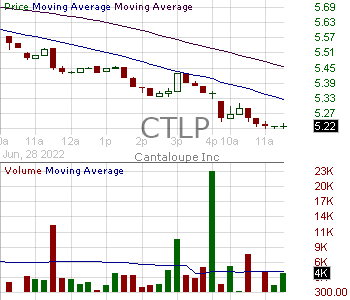 CTLP - Cantaloupe Inc. 15 minute intraday candlestick chart with less than 1 minute delay