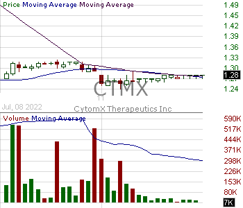 CTMX - CytomX Therapeutics Inc. 15 minute intraday candlestick chart with less than 1 minute delay