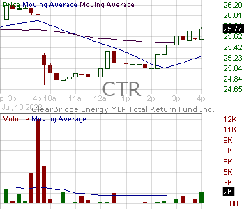CTR - ClearBridge MLP and Midstream Total Return Fund Inc. 15 minute intraday candlestick chart with less than 1 minute delay