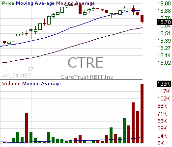 CTRE - CareTrust REIT Inc. 15 minute intraday candlestick chart with less than 1 minute delay