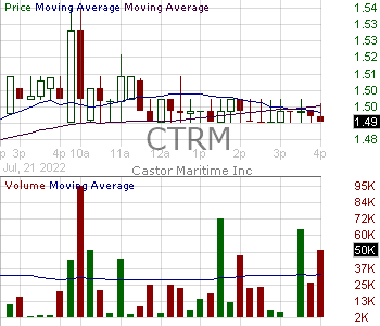 CTRM - Castor Maritime Inc. 15 minute intraday candlestick chart with less than 1 minute delay