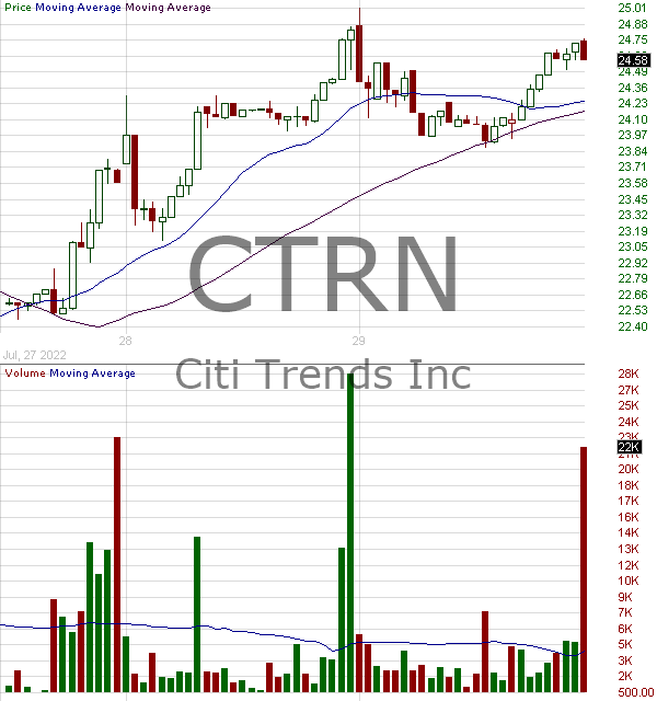 CTRN - Citi Trends Inc. 15 minute intraday candlestick chart with less than 1 minute delay