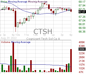 CTSH - Cognizant Technology Solutions Corporation 15 minute intraday candlestick chart with less than 1 minute delay
