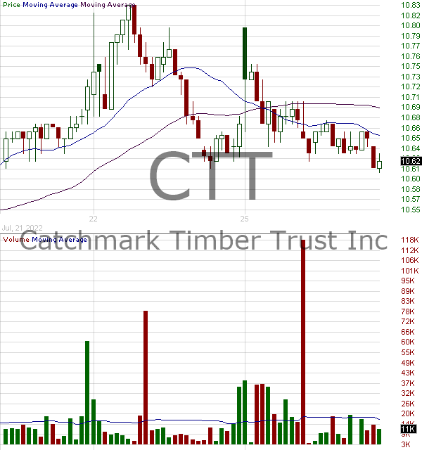 CTT - CatchMark Timber Trust Inc. Class A 15 minute intraday candlestick chart with less than 1 minute delay