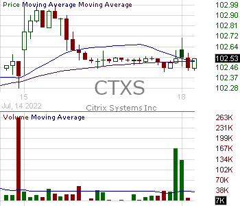 CTXS - Citrix Systems Inc. 15 minute intraday candlestick chart with less than 1 minute delay
