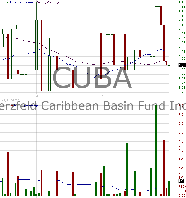 CUBA - The Herzfeld Caribbean Basin Fund Inc. - Closed End FUnd 15 minute intraday candlestick chart with less than 1 minute delay