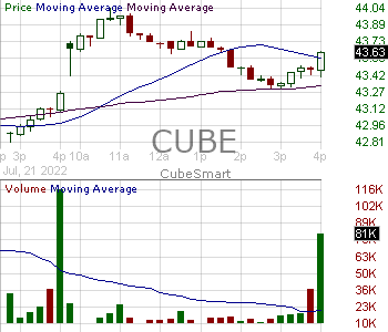 CUBE - CubeSmart Common Shares 15 minute intraday candlestick chart with less than 1 minute delay