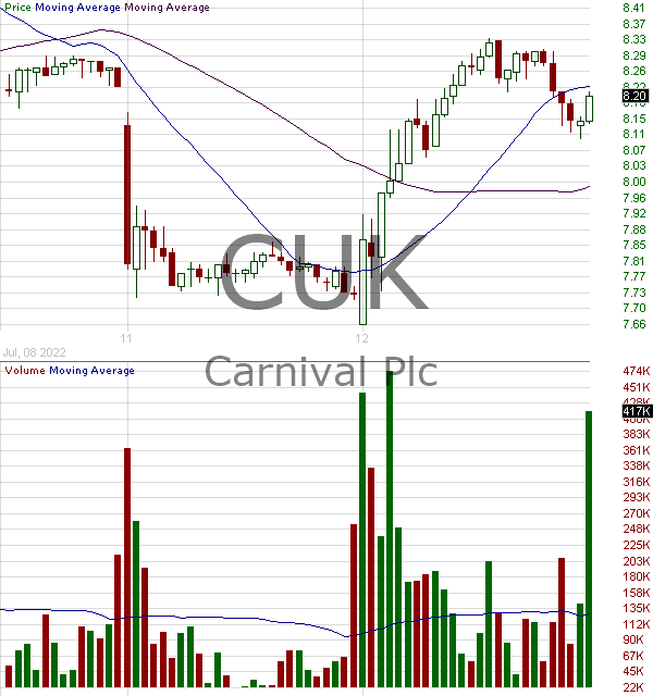 CUK - Carnival Plc ADS ADS 15 minute intraday candlestick chart with less than 1 minute delay