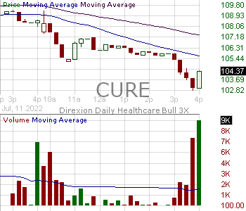 CURE - Direxion Daily Healthcare Bull 3X Shares 15 minute intraday candlestick chart with less than 1 minute delay