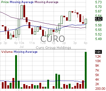 CURO - CURO Group Holdings Corp. 15 minute intraday candlestick chart with less than 1 minute delay
