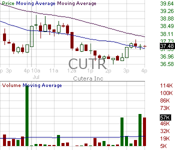 CUTR - Cutera Inc. 15 minute intraday candlestick chart with less than 1 minute delay
