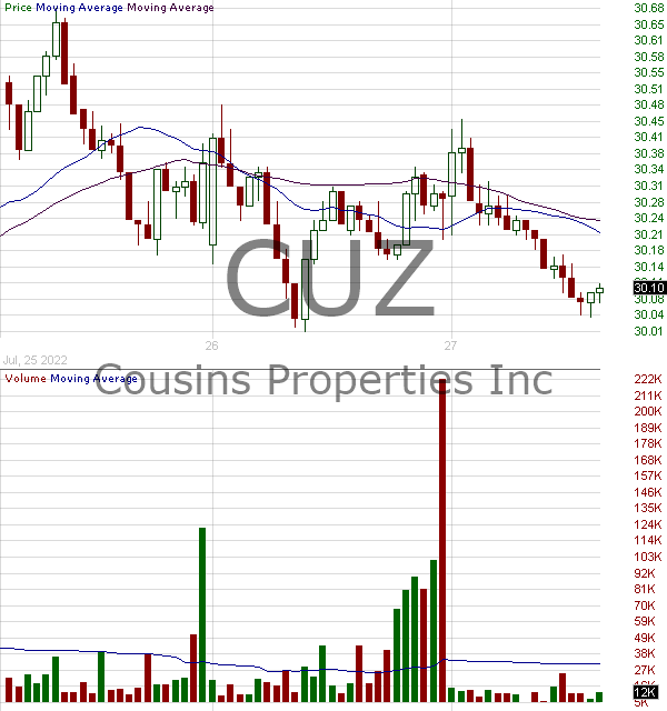 CUZ - Cousins Properties Incorporated 15 minute intraday candlestick chart with less than 1 minute delay