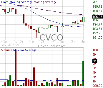 CVCO - Cavco Industries Inc. 15 minute intraday candlestick chart with less than 1 minute delay
