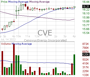 CVE - Cenovus Energy Inc 15 minute intraday candlestick chart with less than 1 minute delay