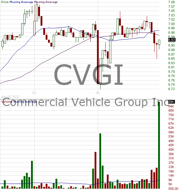 CVGI - Commercial Vehicle Group Inc. 15 minute intraday candlestick chart with less than 1 minute delay