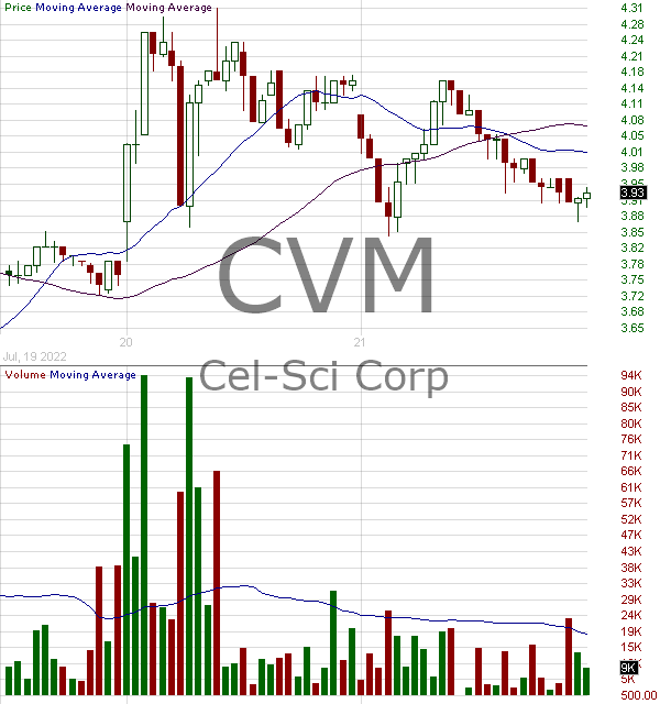 CVM - Cel-Sci Corporation 15 minute intraday candlestick chart with less than 1 minute delay
