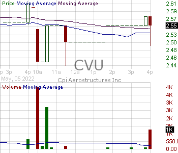 CVU - CPI Aerostructures Inc. 15 minute intraday candlestick chart with less than 1 minute delay