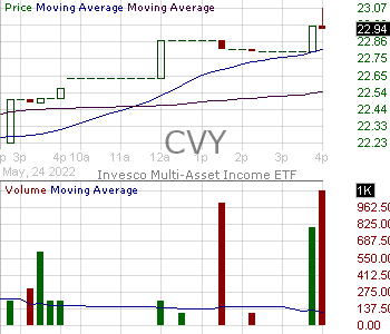 CVY - Invesco Zacks Multi-Asset Income ETF 15 minute intraday candlestick chart with less than 1 minute delay
