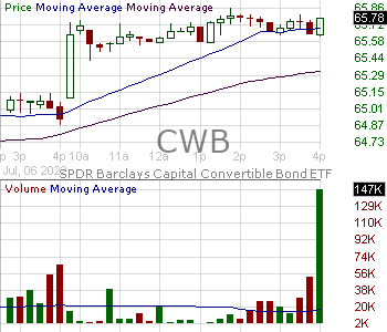 CWB - SPDR Bloomberg Barclays Convertible Securities ETF 15 minute intraday candlestick chart with less than 1 minute delay