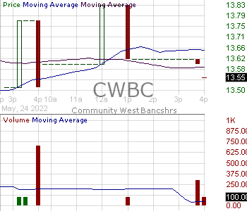 CWBC - Community West Bancshares 15 minute intraday candlestick chart with less than 1 minute delay