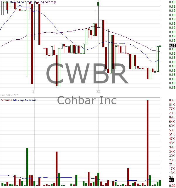 CWBR - CohBar Inc. 15 minute intraday candlestick chart with less than 1 minute delay