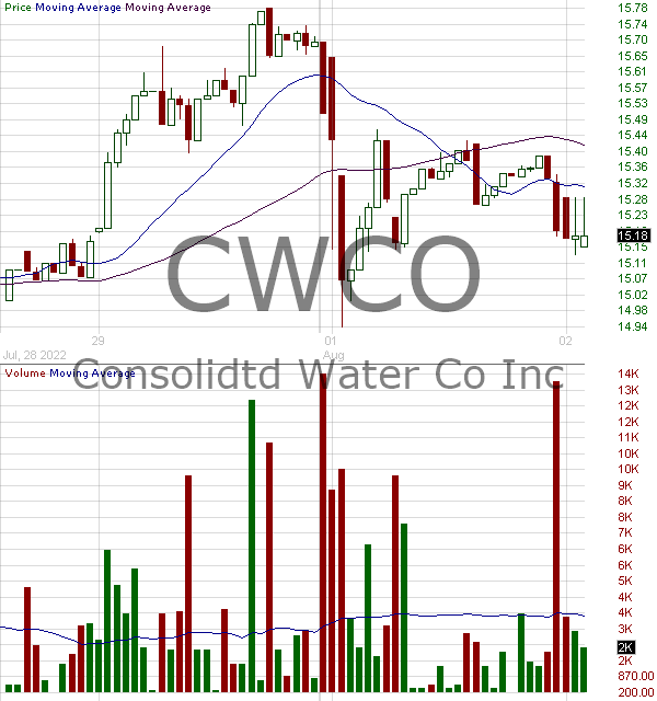 CWCO - Consolidated Water Co. Ltd. 15 minute intraday candlestick chart with less than 1 minute delay