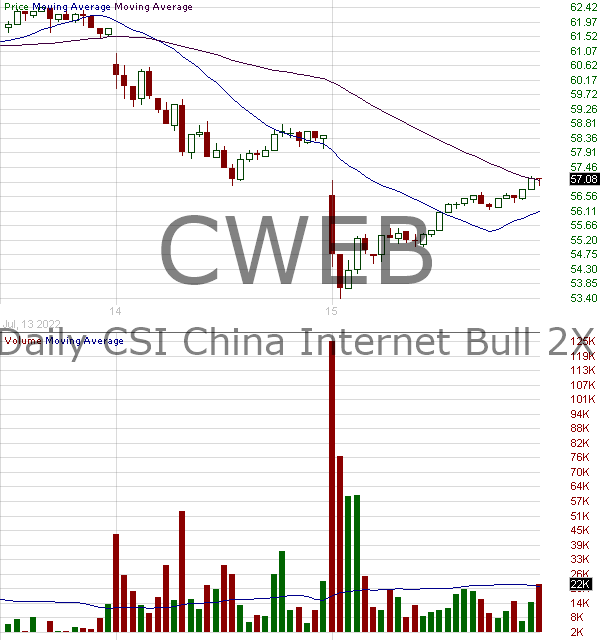 CWEB - Direxion Daily CSI China Internet Index Bull 2X Shares 15 minute intraday candlestick chart with less than 1 minute delay