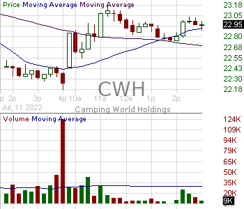CWH - Camping World Holdings Inc. Class A Commom Stock 15 minute intraday candlestick chart with less than 1 minute delay