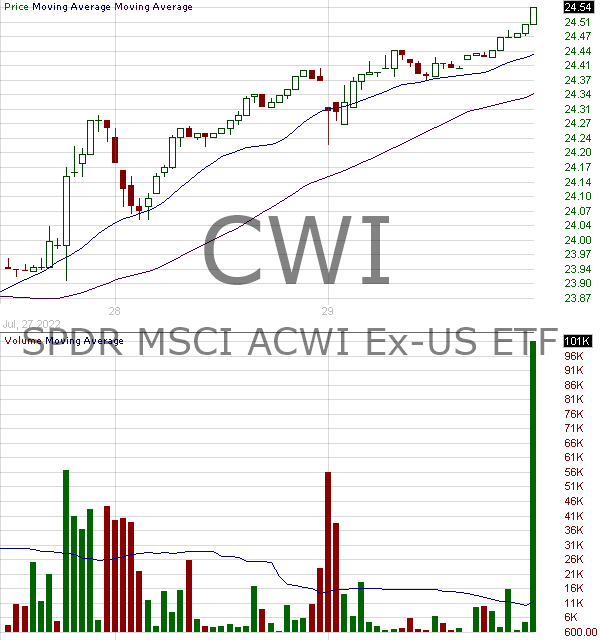 CWI - SPDR MSCI ACWI ex-US ETF 15 minute intraday candlestick chart with less than 1 minute delay