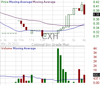 CXH - MFS Investment Grade Municipal Trust 15 minute intraday candlestick chart with less than 1 minute delay