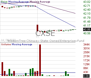 CXSE - WisdomTree China ex-State-Owned Enterprises Fund 15 minute intraday candlestick chart with less than 1 minute delay