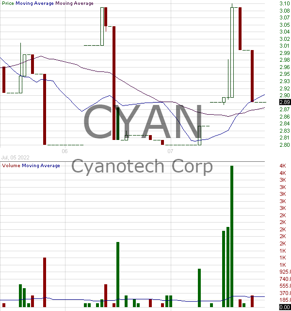 CYAN - Cyanotech Corporation 15 minute intraday candlestick chart with less than 1 minute delay