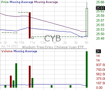 CYB - WisdomTree Chinese Yuan Strategy Fund 15 minute intraday candlestick chart with less than 1 minute delay
