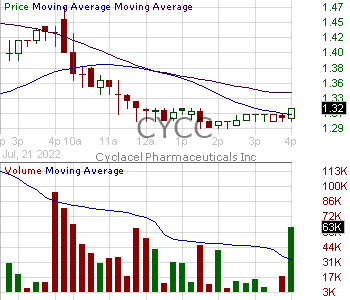 CYCC - Cyclacel Pharmaceuticals Inc. 15 minute intraday candlestick chart with less than 1 minute delay