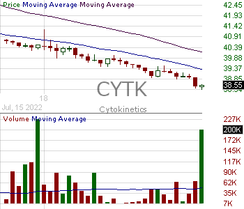 CYTK - Cytokinetics Incorporated 15 minute intraday candlestick chart with less than 1 minute delay