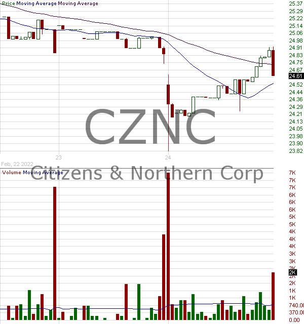 CZNC - Citizens Northern Corp 15 minute intraday candlestick chart with less than 1 minute delay