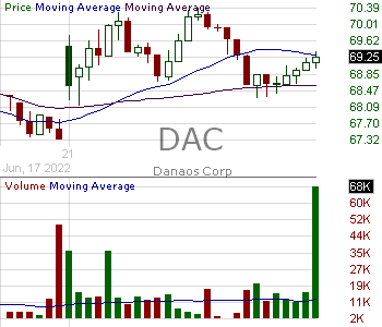DAC - Danaos Corporation 15 minute intraday candlestick chart with less than 1 minute delay