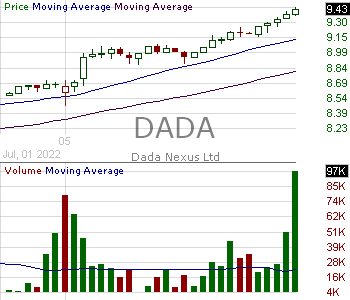 DADA - Dada Nexus Limited - ADR 15 minute intraday candlestick chart with less than 1 minute delay
