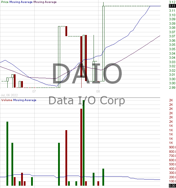 DAIO - Data I-O Corporation 15 minute intraday candlestick chart with less than 1 minute delay