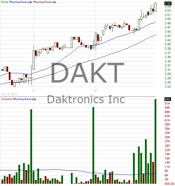 DAKT - Daktronics Inc. 15 minute intraday candlestick chart with less than 1 minute delay