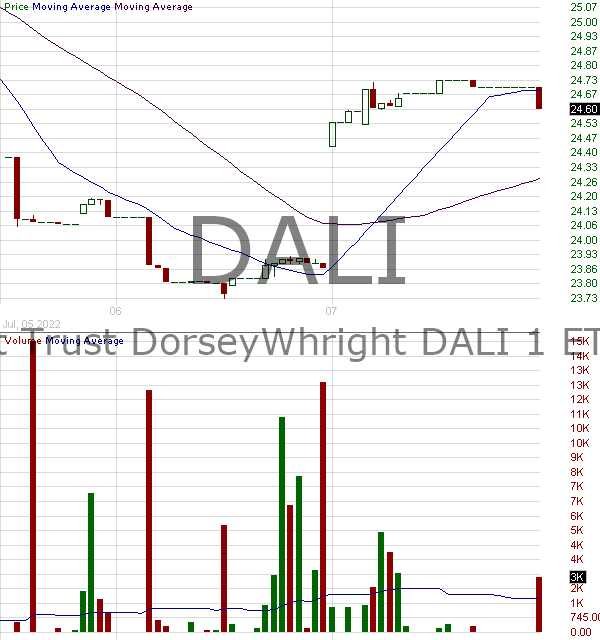 DALI - First Trust DorseyWright DALI 1 ETF 15 minute intraday candlestick chart with less than 1 minute delay