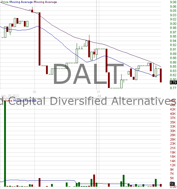 DALT - Anfield Capital Diversified Alternatives ETF ETF 15 minute intraday candlestick chart with less than 1 minute delay