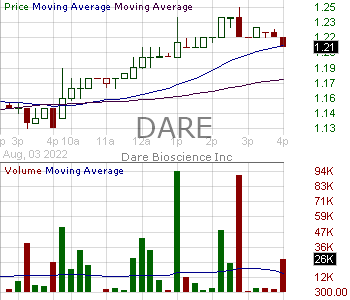 DARE - Dare Bioscience Inc. 15 minute intraday candlestick chart with less than 1 minute delay